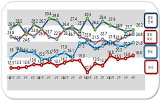 [데일리안 여론조사] 凡진보 47.8% vs 凡보수 41.6%…선거 앞두고 결집