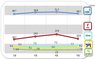 [데일리안 여론조사] 정당지지율 민주당 49.2%, 한국당 16.9%