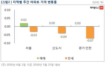 [주간부동산시황]재초환 부담금 여파로 서울 재건축 6주연속 약세…전주대비 0.04%↓