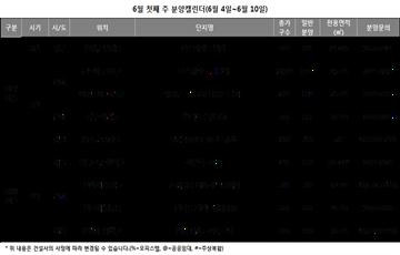 [주간분양]지방선거 앞두고 분양시장 '휴식'…전국 5곳 3275가구 청약