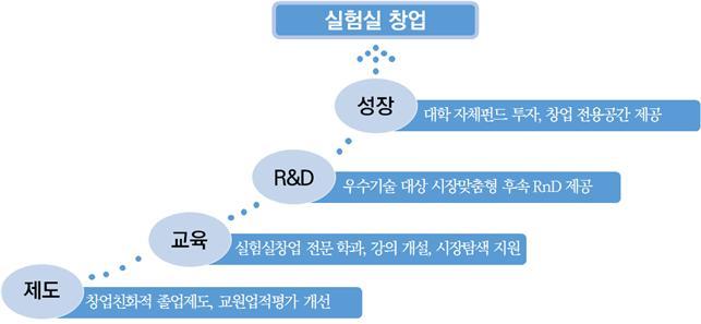 """""""대학 실험실을 창업 전진기지로""""…정부, 5개大 3년간 15억 지원"""