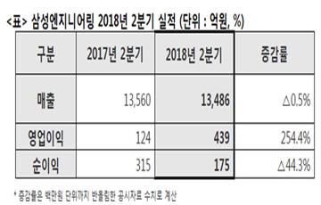 삼성엔지니어링, 2분기 영업익 439억…전년비 254.4% 증가