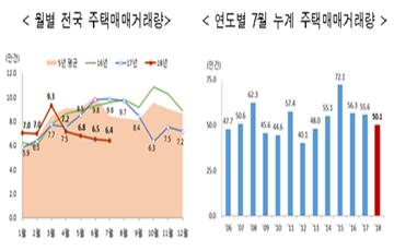 7월 주택매매거래량 전국 6만4천건…전년동월 대비 35.3% 감소