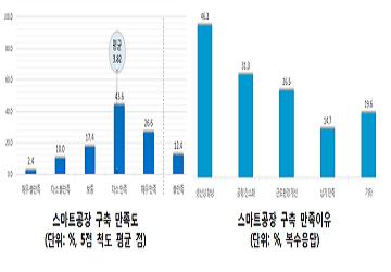 """중소기업 10곳 중 7곳 """"스마트공장 구축결과 만족"""""""