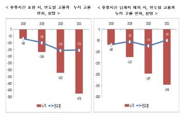 """""""2021년 최저임금 1만원...최대 47만개 일자리 감소"""""""