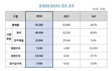 삼성SDI, 지난해 영업익 7150억원...수익성 대폭 개선
