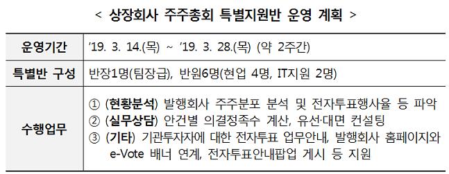 한국예탁결제원, '상장회사 주주총회특별지원반' 운영