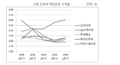 [4중고 겪는 손해보험③] 지속되는 초저금리…자산운용 메꾸기도 불가능
