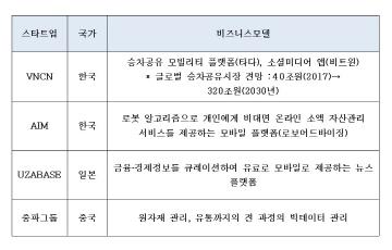 韓·中·日 대표 혁신기업 만나 4차산업혁명 상호 협력 방안 논의