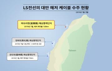 LS전선, 대만 해저 케이블 잇단 수주