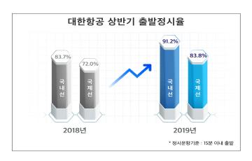 """대한항공 """"올 상반기 운항 정시율 대폭 향상"""""""