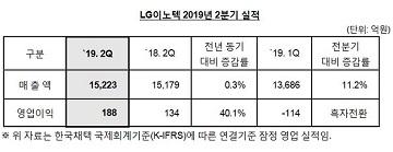 LG이노텍, 2Q 영업익 188억…흑자전환