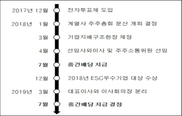 "SK(주), 2년 연속 중간배당 실시…""주주 친화 경영 가속"""
