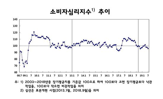 소비심리 석 달 연속 악화…비관론 계속