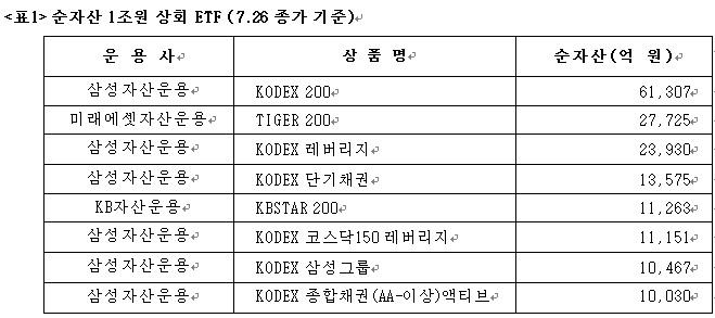 삼성자산운용, '종합채권액티브 ETF' 순자산 1조원 돌파