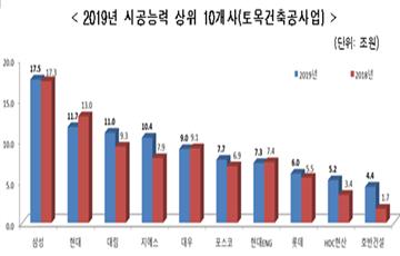 [2019 시평] 삼성물산 6년 연속 1위…현대건설·대림산업 순위 유지(종합)