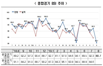 기업경기 전망 더 나빠져 8월 BSI 80.7...10년5개월만에 최저치