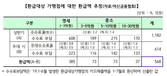 """'신규 창업' 22만곳, 9월 카드수수료 일부 돌려받는다…""""평균 25만원 혜택"""""""