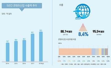 게임산업, 작년 콘텐츠 수출액 7조6천억 '1위'