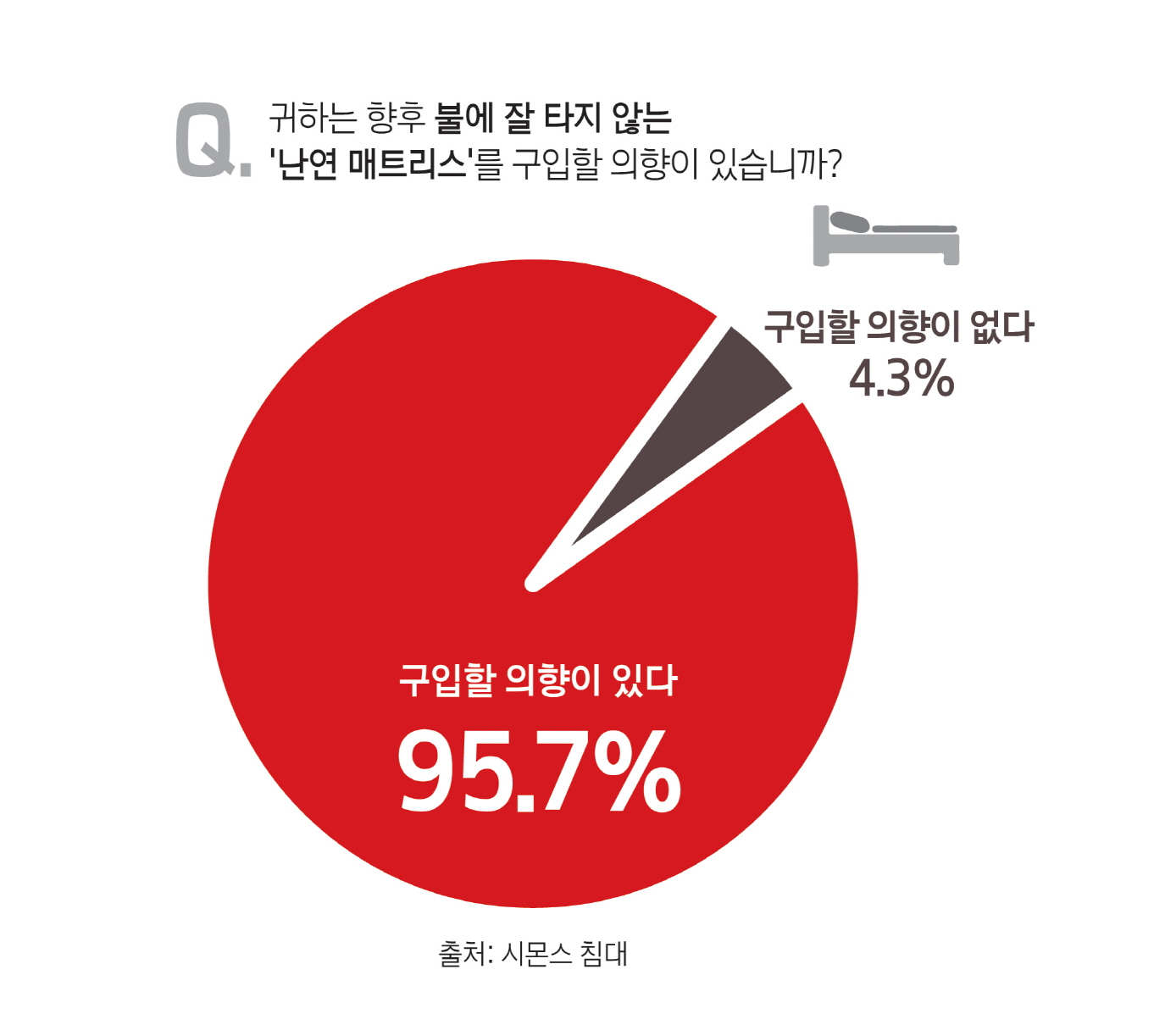 """시몬스 침대 """"응답자 98%, 침대 매트리스 화재 안전규정 강화해야"""""""