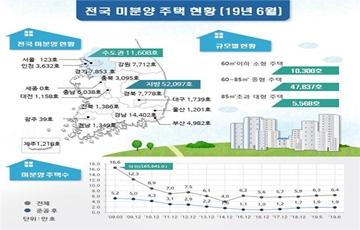 6월말 기준 전국 미분양 6만3천여호…수도권 전월대비 13.6%↑