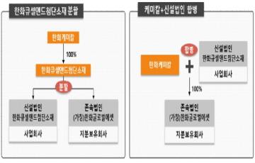 """한화케미칼, 한화큐셀앤드첨단소재 합병…""""석화‧태양광 단일조직 통합"""""""