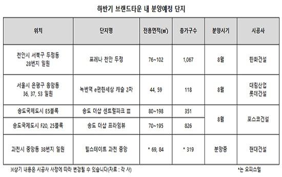 '브랜드 타운' 분양시장에서 인기 뚜렷…높은 경쟁률로 마감행진