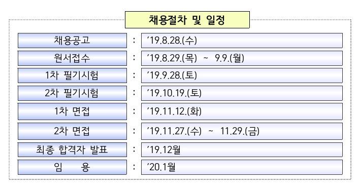 """금감원, 2020년도 5급 신입직원 75명 채용한다…""""역대 최대 규모"""""""