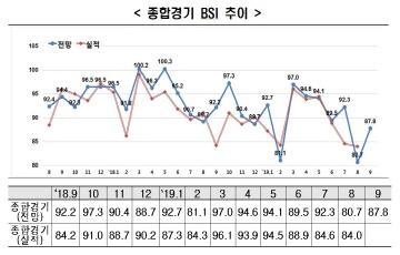 9월 BSI 87.8, 2개월 연속 80선...추석특수 무색