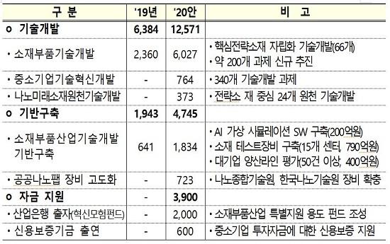 [2020 예산안] 2조원 대 핵심 소재·부품·장비 분야 육성