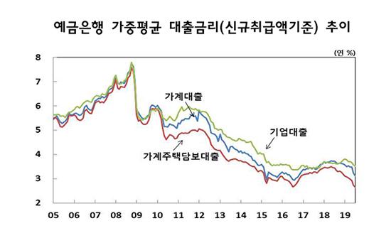 7월 가계대출 금리 3.12%…전월比 0.13%P↓
