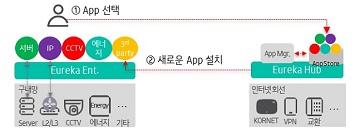KT, 기업 ICT 인프라 관제 플랫폼 '유레카' 개발
