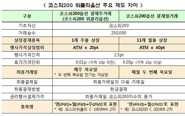 한국거래소, 코스피200 위클리옵션 투자 유의사항 발표