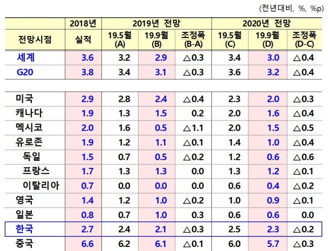 OECD, 한국 올해 경제성장률 2.1%…5월보다 0.3%p↓