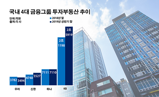 '3년 만에 10배' 윤종규號 남다른 부동산 사랑…성과에 쏠리는 눈