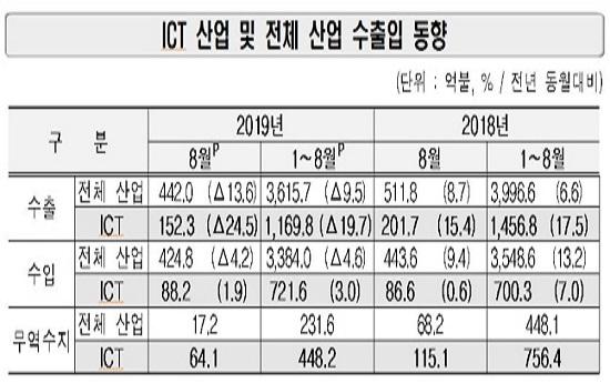 반도체·디스플레이·휴대폰 3대 주력품목 최악 수출부진…'잔인한 8월'