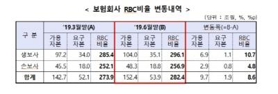 보험사 RBC비율 282.4%…전분기 보다 8.5%포인트↑
