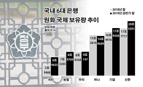 정부 규제→은행發 국채 싹쓸이, R의 공포 키웠다