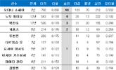 류현진 동양인 9번째 홈런, 최다 기록은?