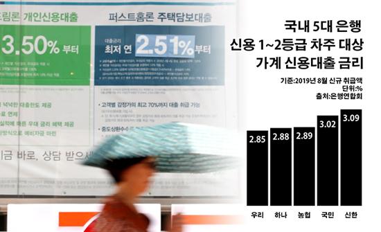 '1등급 금리 2%대' 싸진 신용대출, 주담대 땜질용 '변질'