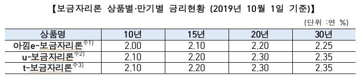 10월 보금자리론 금리 2개월 연속 동결…연 최저 '2%' 수준