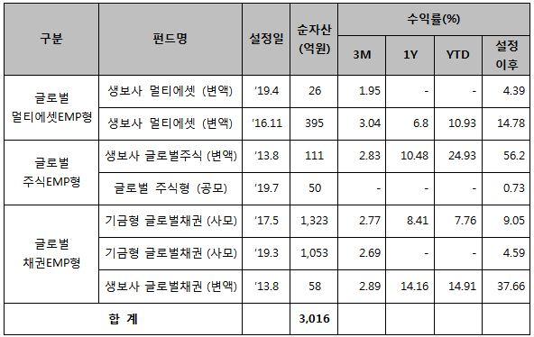 KTB자산운용, 글로벌멀티에셋인컴EMP 출시