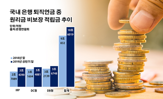 '원금 非보장' 은행 퇴직연금 10조…0%대 수익률 '비상'