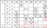 KBO리그 잔여경기 일정 확정 '10월 1일 종료'