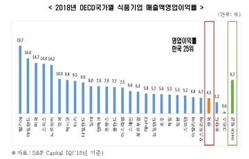 """""""국내 식품기업, 영세성 심각...수익성 OECD 최하위권"""""""