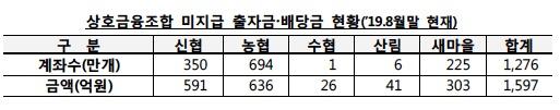 """농·신협 조합원 탈퇴 후 안 찾아간 '1600억'…금감원 """"잠자는 돈 찾아가세요"""""""