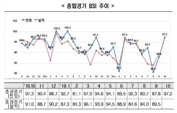 10월 BSI 97.2...기업경기 전망 여전히 부정적