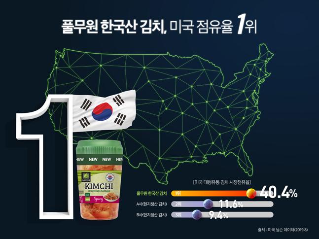 풀무원 '한국산 김치' 본격 진출 1년 만에 미국 시장 1위