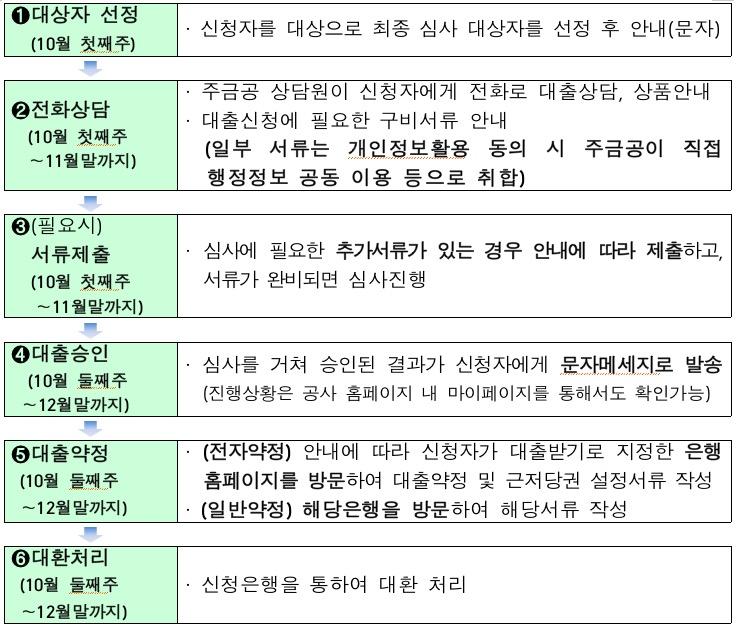 """'안심전환대출' 대상자, 주중 안내문자 받는다…""""심사탈락 따른 추가기회 부여"""""""