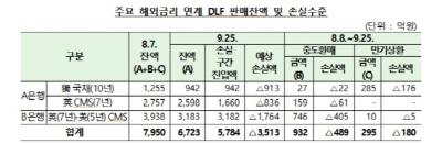 금감원, 해외금리 연계 DLF 손실률 52.3%…불완전 판매 문제점 발견
